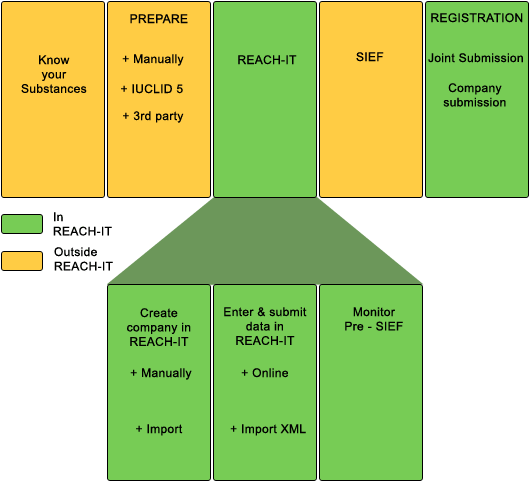 REACH pre-registration diagram: from an inventory to a registration